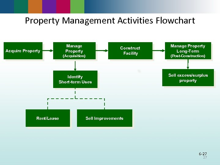 Property Management Activities Flowchart Manage Property Acquire Property Construct Facility (Acquisition) Identify Short-term Uses