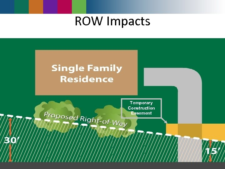 ROW Impacts Temporary Construction Easement 2 -29 2 -6