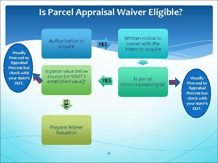 Is Parcel Appraisal Waiver Eligible? Authorization to acquire Is parcel value below $10, 000