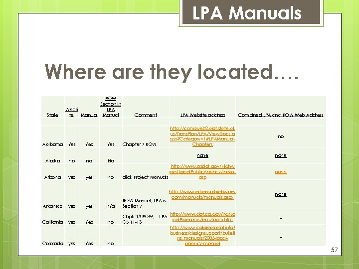 LPA Manuals Where are they located…. State ROW Section in LPA Websi te Manual