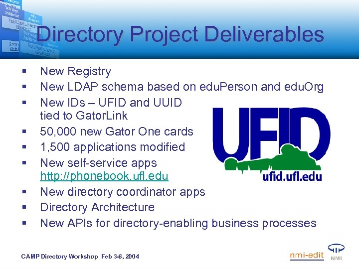 Directory Project Deliverables § § § § § New Registry New LDAP schema based