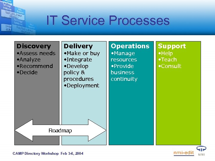 IT Service Processes Discovery • Assess needs • Analyze • Recommend • Decide Delivery