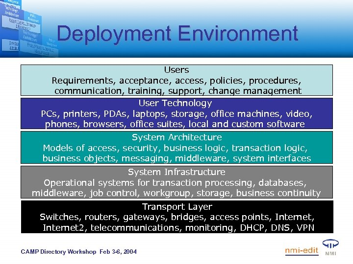 Deployment Environment Users Requirements, acceptance, access, policies, procedures, communication, training, support, change management User