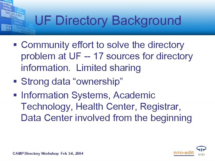 UF Directory Background § Community effort to solve the directory problem at UF --