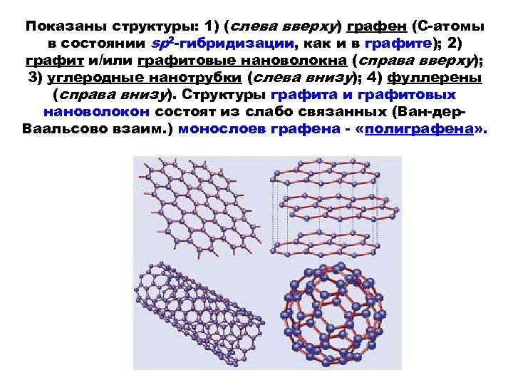Показаны структуры: 1) (слева вверху) графен (С-атомы в состоянии sp 2 -гибридизации, как и