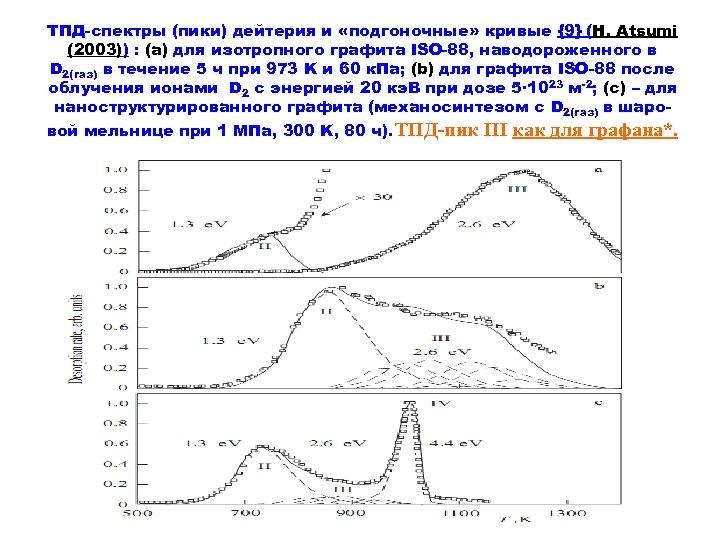 ТПД-спектры (пики) дейтерия и «подгоночные» кривые {9} (H. Atsumi (2003)) : (а) для изотропного
