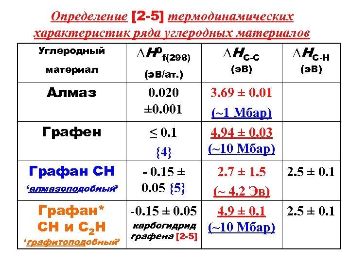 Определение [2 -5] термодинамических характеристик ряда углеродных материалов Углеродный ∆H 0 f(298) ∆HС-С ∆HС-H