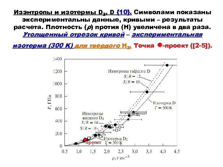 Изэнтропы и изотермы D 2, D {10}. Символами показаны экспериментальны данные, кривыми – результаты