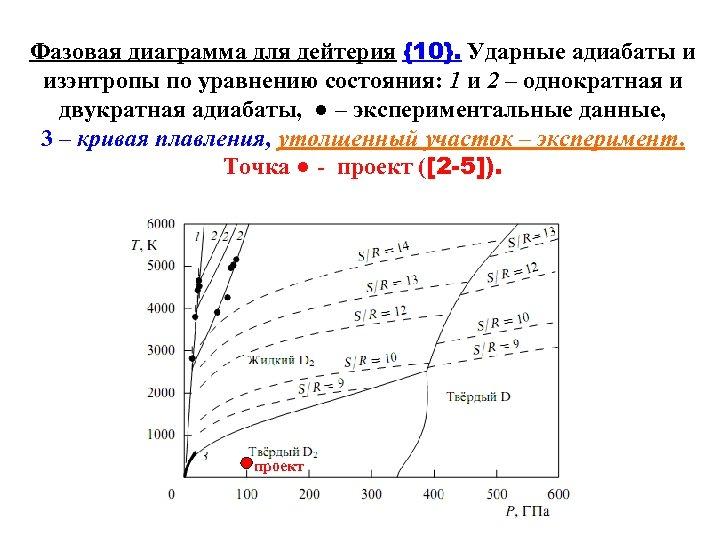 Фазовая диаграмма для дейтерия {10}. Ударные адиабаты и изэнтропы по уравнению состояния: 1 и