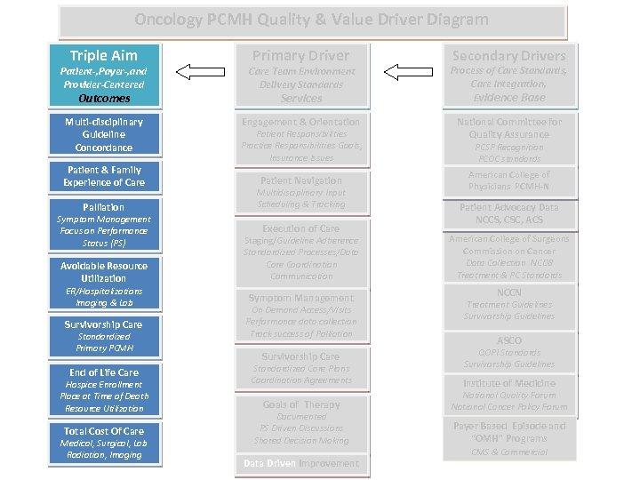 Oncology PCMH Quality & Value Driver Diagram Triple Aim Primary Driver Secondary Drivers Patient-,