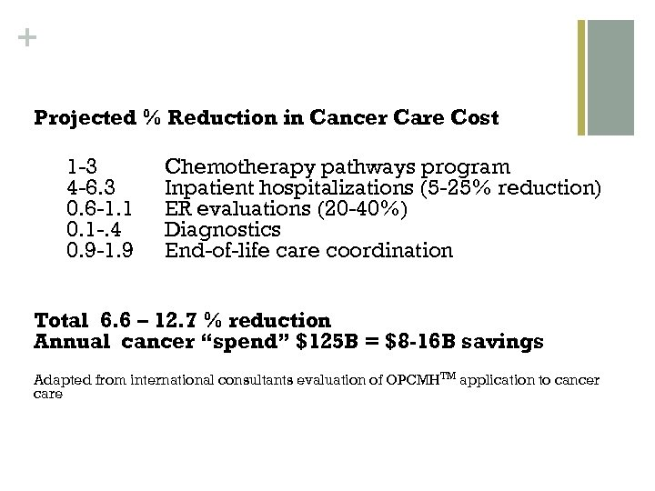 + Projected % Reduction in Cancer Care Cost 1 -3 4 -6. 3 0.