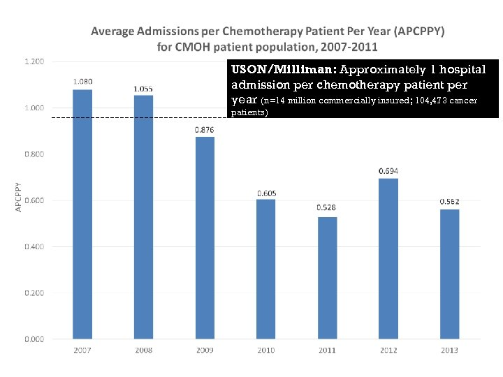 USON/Milliman: Approximately 1 hospital admission per chemotherapy patient per year (n=14 million commercially insured;