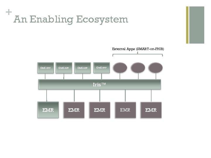+ An Enabling Ecosystem External Apps (SMART-on-FHIR) OMS APP Iris™ EMR EMR EMR