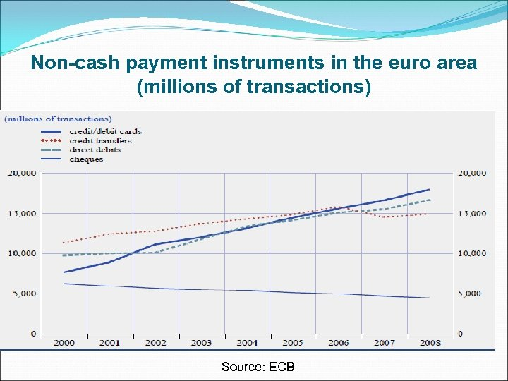Non-cash payment instruments in the euro area (millions of transactions) Source: ECB
