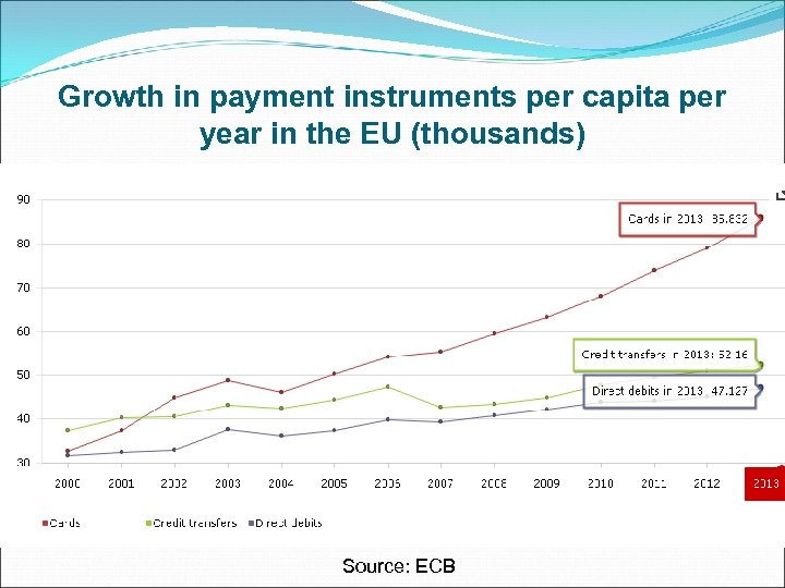 Growth in payment instruments per capita per year in the EU (thousands) Source: ECB