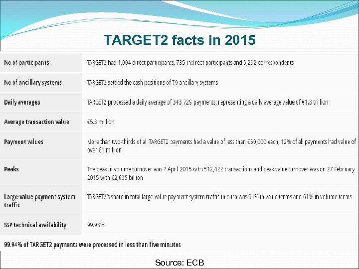 TARGET 2 facts in 2015 Source: ECB