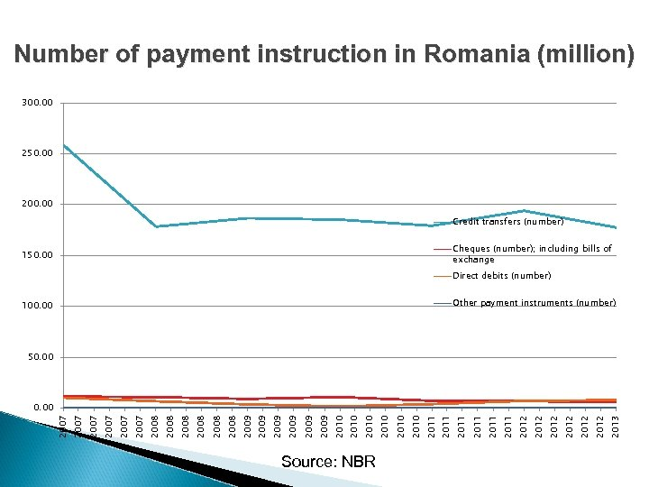 Number of payment instruction in Romania (million) 300. 00 250. 00 200. 00 Credit