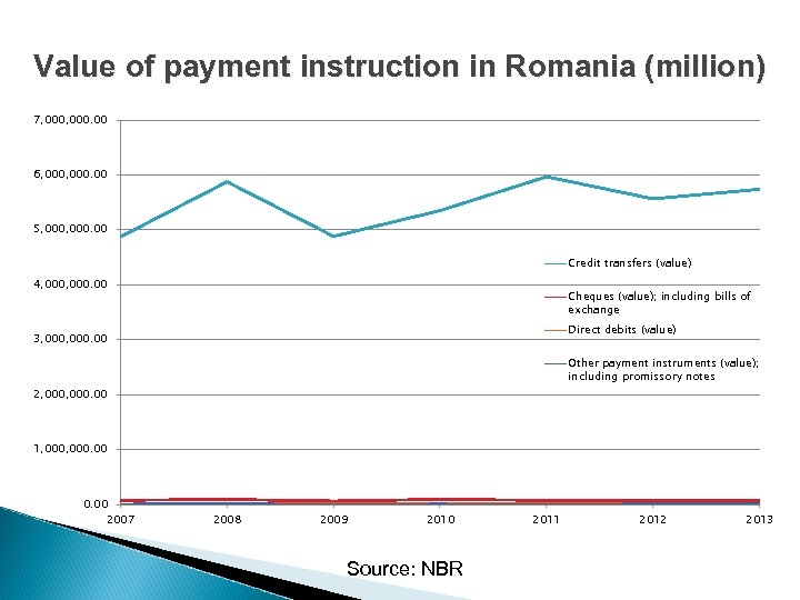 Value of payment instruction in Romania (million) 7, 000. 00 6, 000. 00 5,