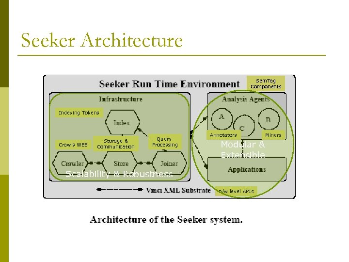 Seeker Architecture Sem. Tag Components Indexing Tokens Crawls WEB Storage & Communication Query Processing