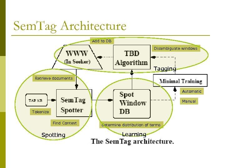 Sem. Tag Architecture Add to DB Disambiguate windows Tagging Retrieve documents Automatic Manual Tokenize