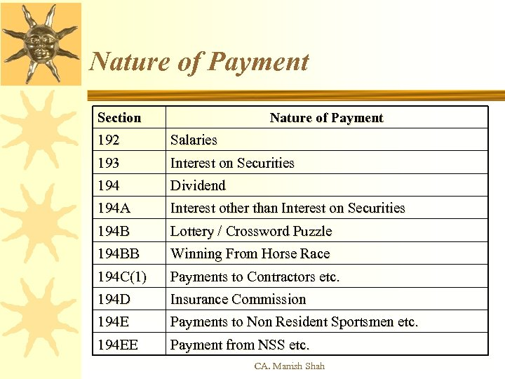 Nature of Payment Section Nature of Payment 192 Salaries 193 Interest on Securities 194