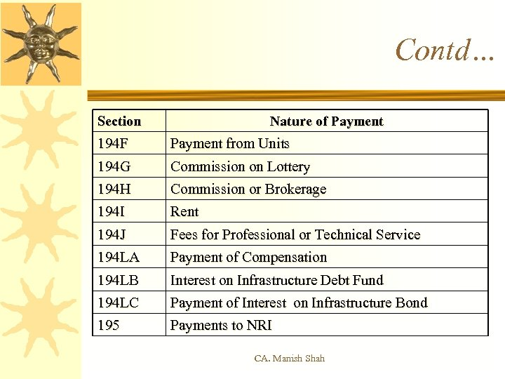 Contd… Section Nature of Payment 194 F Payment from Units 194 G Commission on
