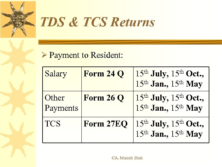 TDS & TCS Returns Ø Payment to Resident: Salary Form 24 Q 15 th