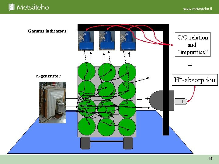 "www. metsateho. fi Gamma indicators C/O-relation and ""impurities"" + n-generator H+-absorption 18"