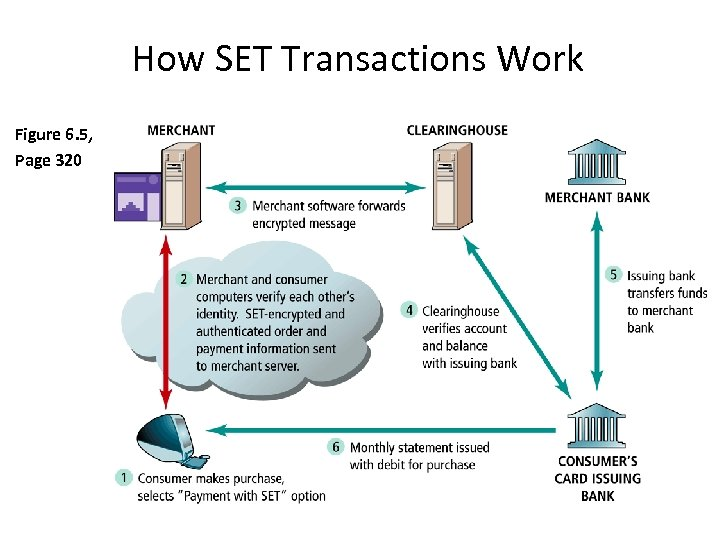 How SET Transactions Work Figure 6. 5, Page 320