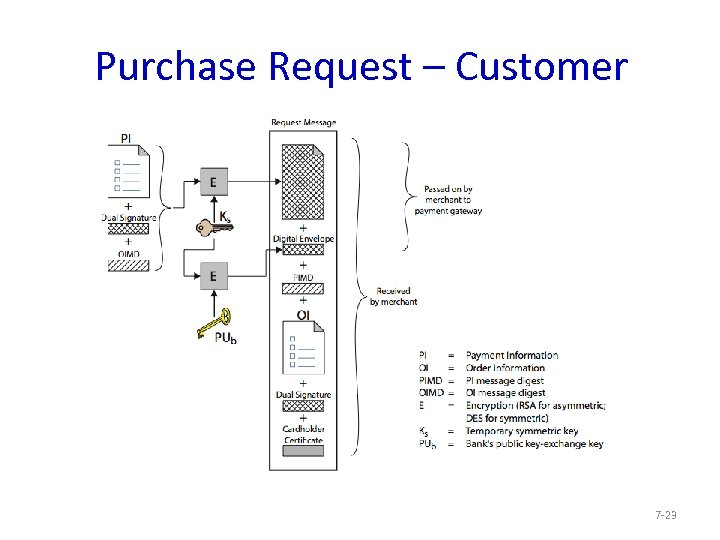 Purchase Request – Customer 7 -23