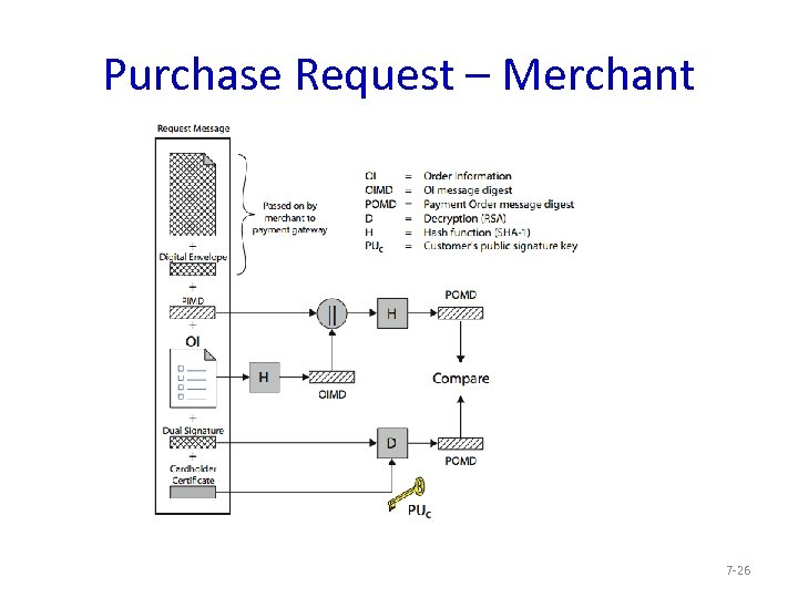 Purchase Request – Merchant 7 -26