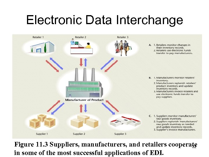 Electronic Data Interchange Figure 11. 3 Suppliers, manufacturers, and retailers cooperate 32 in some
