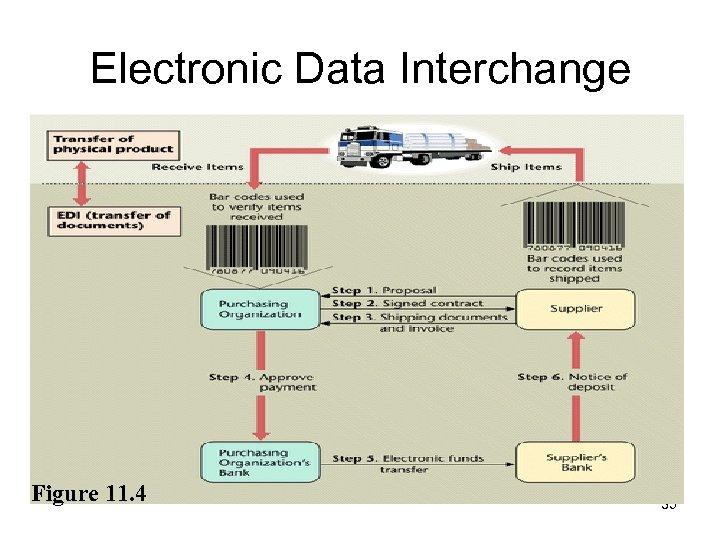 Electronic Data Interchange Figure 11. 4 35