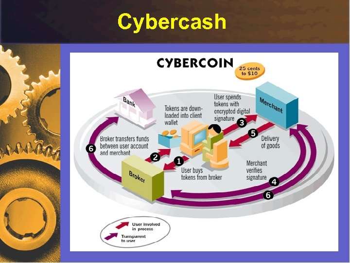 Cybercash Micropayments - by Ricardo Szmit 41