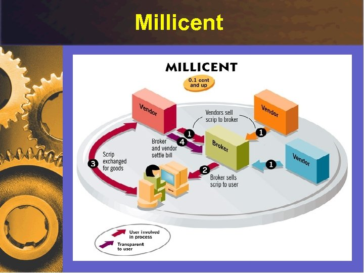 Millicent Micropayments - by Ricardo Szmit 43