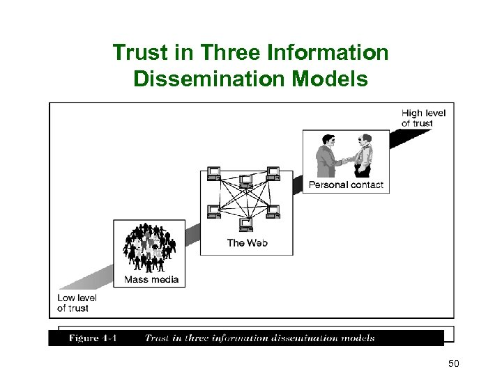 Trust in Three Information Dissemination Models 50