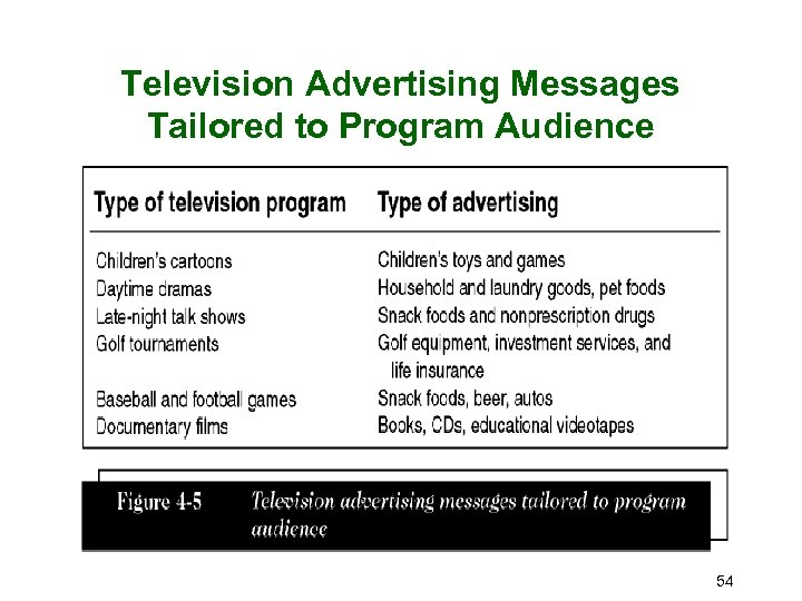 Television Advertising Messages Tailored to Program Audience 54