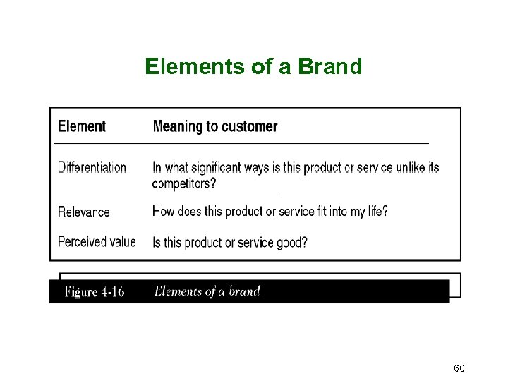 Elements of a Brand 60
