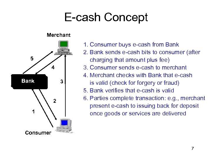 E-cash Concept Merchant 5 4 Bank 3 2 1 1. Consumer buys e-cash from
