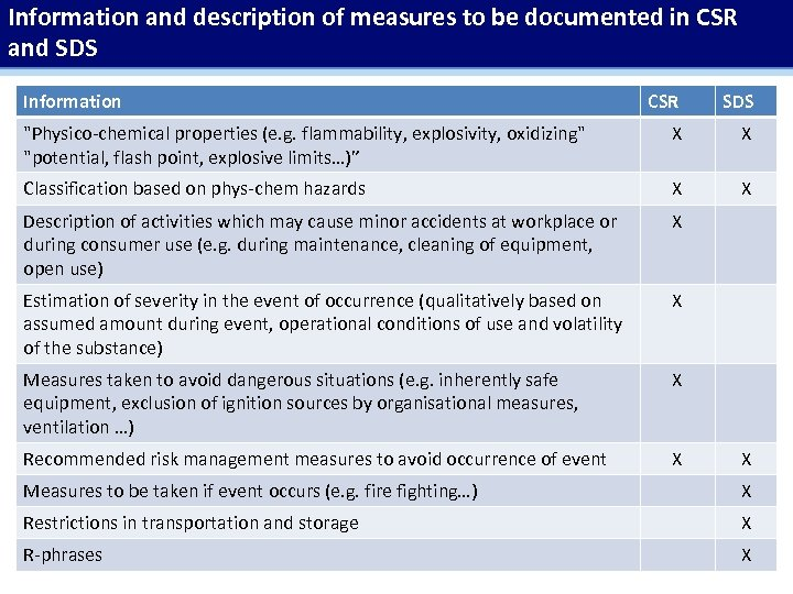 Information and description of measures to be documented in CSR and SDS Information CSR