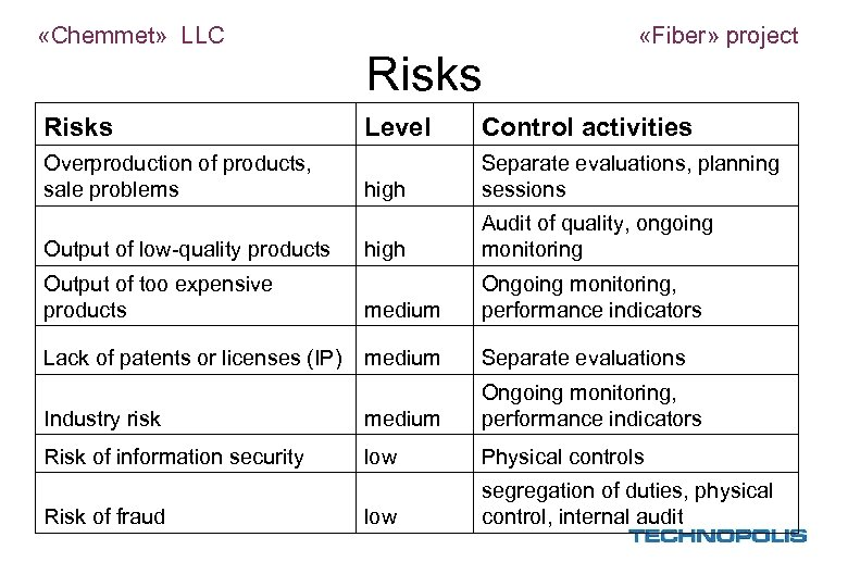 «Chemmet» LLC Risks «Fiber» project Level Control activities high Separate evaluations, planning sessions