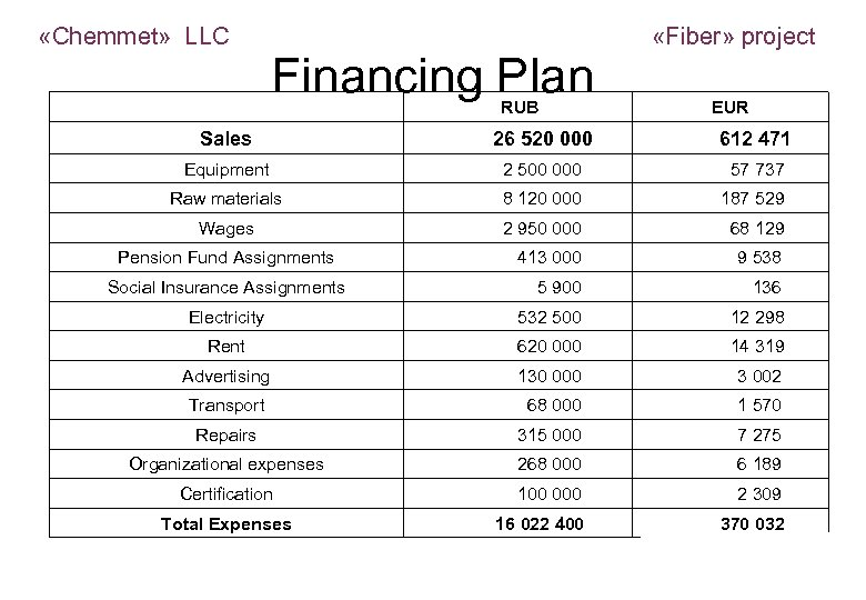 «Chemmet» LLC Financing Plan Sales RUB 26 520 000 «Fiber» project EUR 612