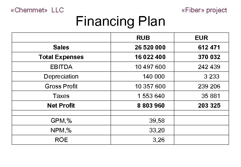 «Chemmet» LLC Financing Plan «Fiber» project RUB EUR Sales 26 520 000 612