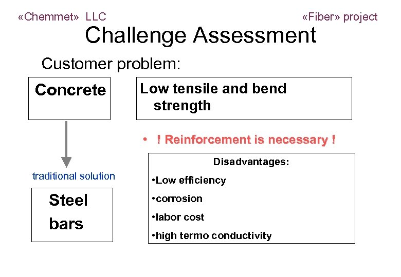 «Chemmet» LLC «Fiber» project Challenge Assessment Customer problem: Low tensile and bend Concrete