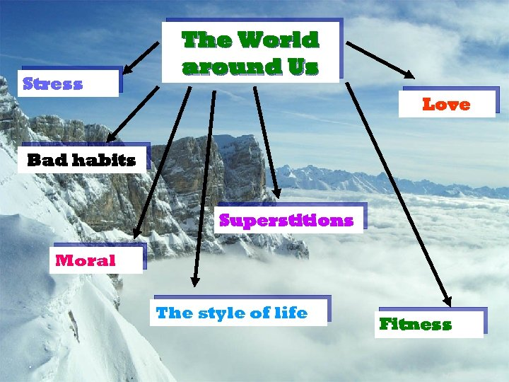 Stress The World around Us Love Bad habits Superstitions Moral The style of life