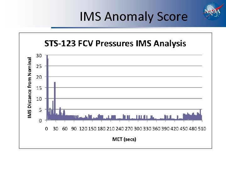 IMS Anomaly Score