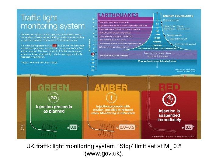UK traffic light monitoring system. 'Stop' limit set at ML 0. 5 (www. gov.