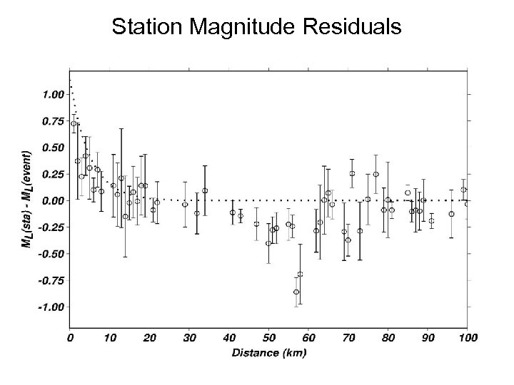 Station Magnitude Residuals