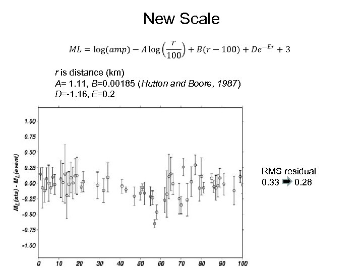 New Scale r is distance (km) A= 1. 11, B=0. 00185 (Hutton and Boore,