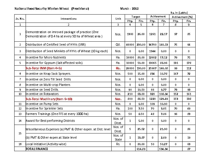 National Food Security Mission-Wheat (Provisional) March - 2012 Sr. No. Intrventions Unit 1 2